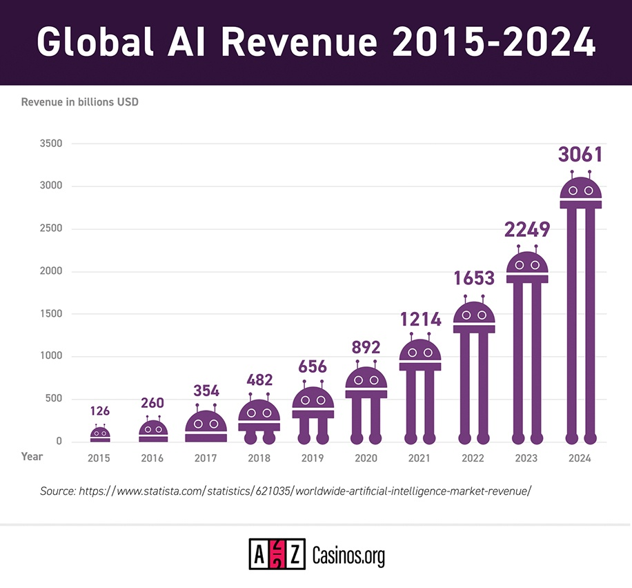Global artificial intelligence revenue