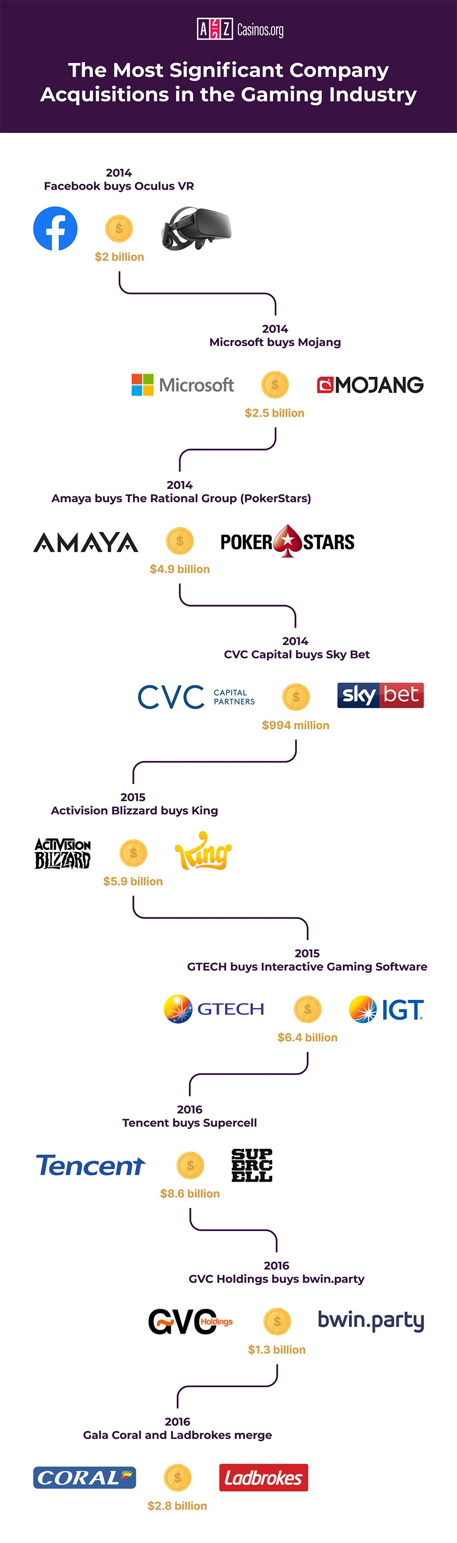 Most significant acquisitions in gaming history