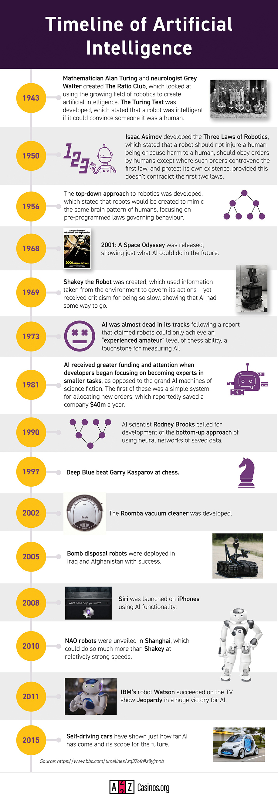Timeline of artifical intelligence