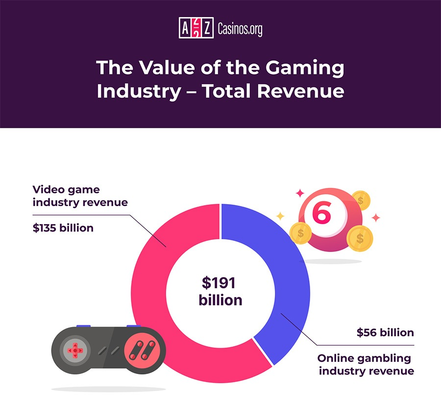 Value of gaming industry