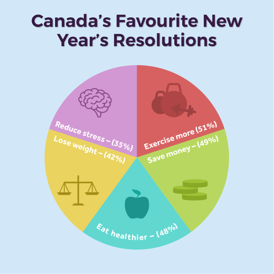 Canadas resolutions