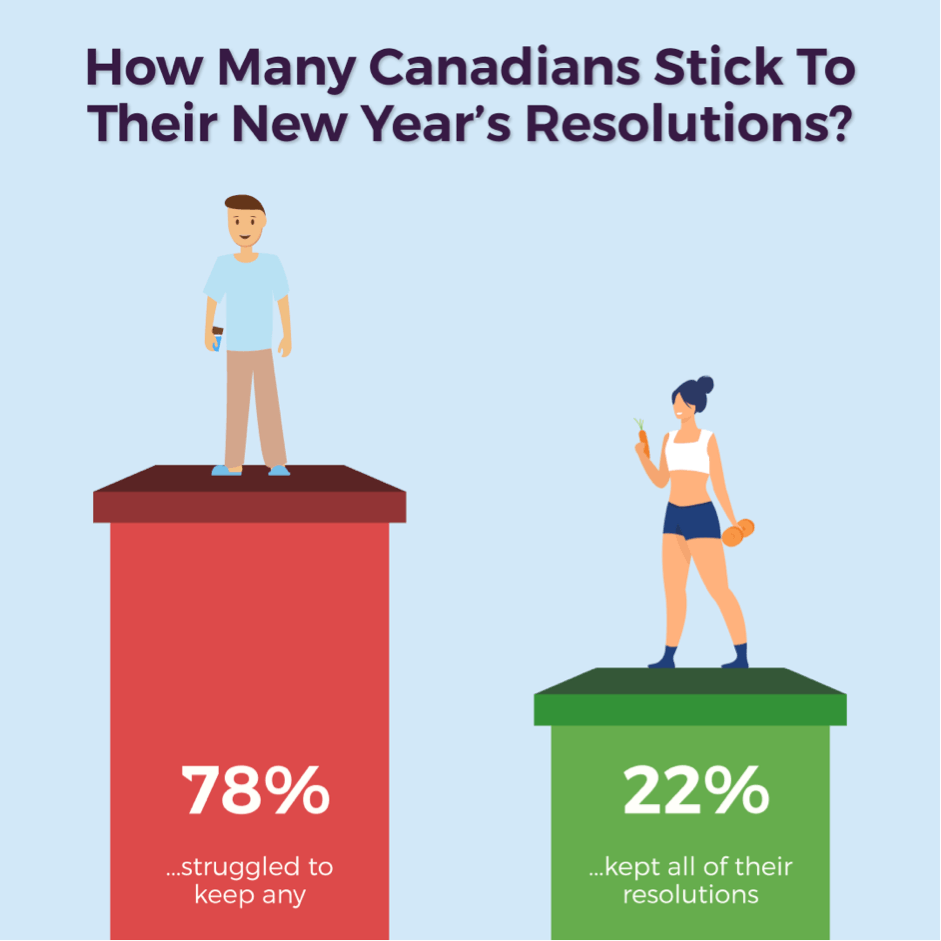 Canadians keep resolution