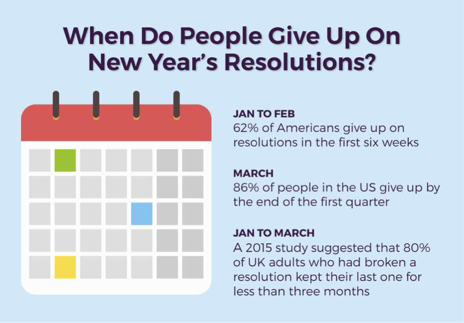 Give up resolution