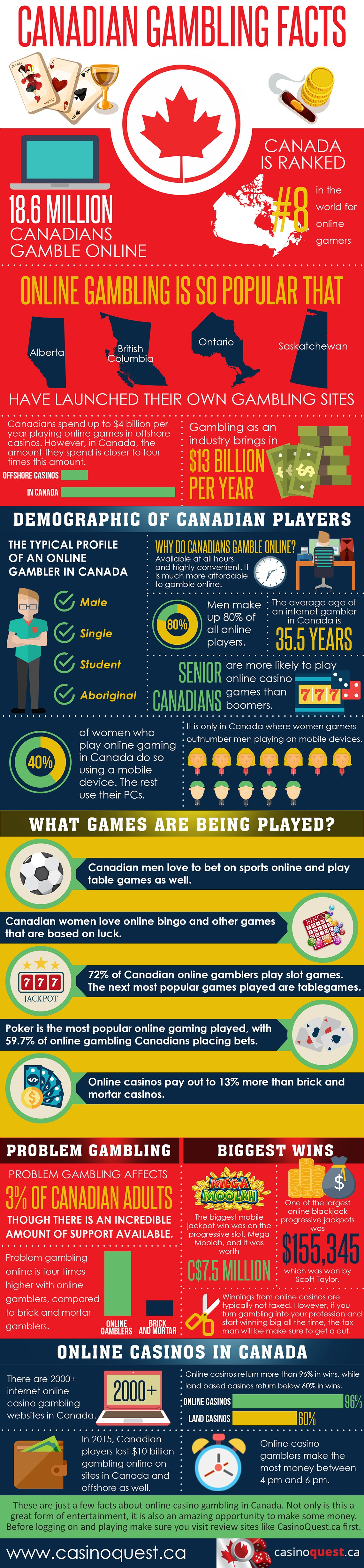 Infographic of Canadian Online Gambling Facts